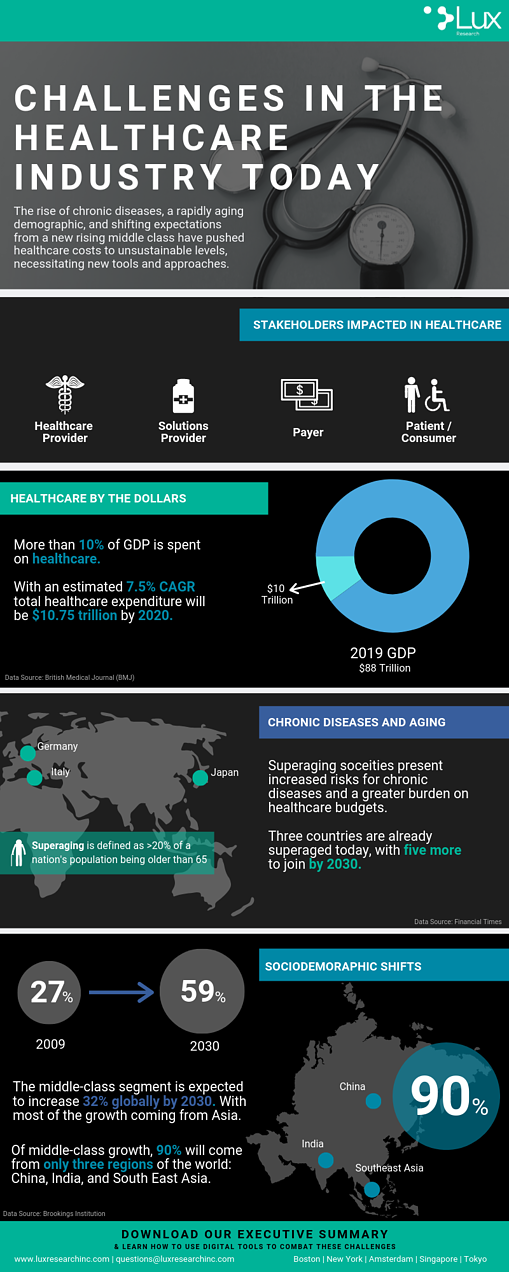 Lux Research - Challenges in the Healthcare Industry Today - Infographic