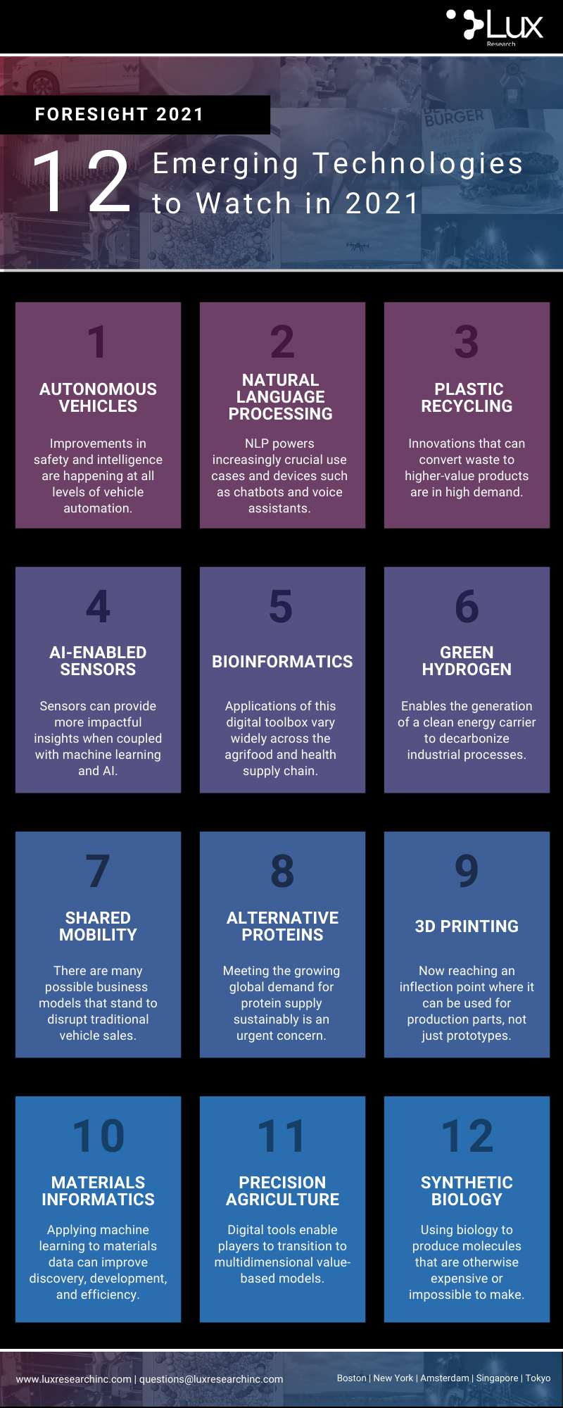 Lux Research - Foresight 2021 Top Technologies Infographic-png