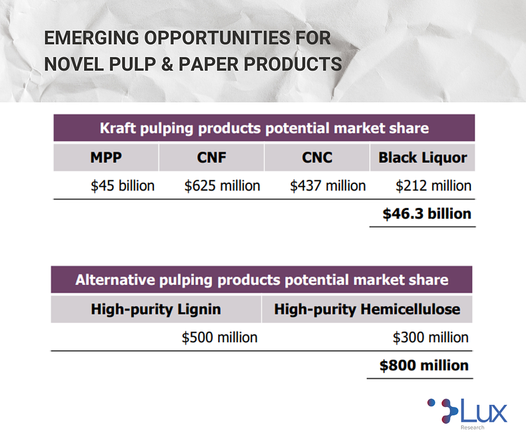 Lux Research Emerging Opportunities for Novel Pulp and Paper Products