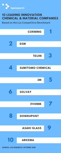 Lux Competitive Benchmark Top 10 Innovation Chemical and Material Companies