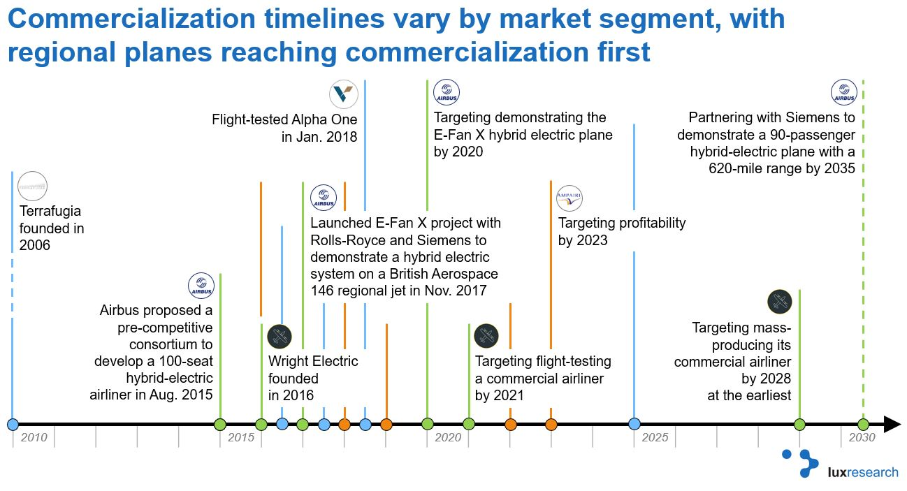 Lux Research - Electric Aviation Commercialization Timeline