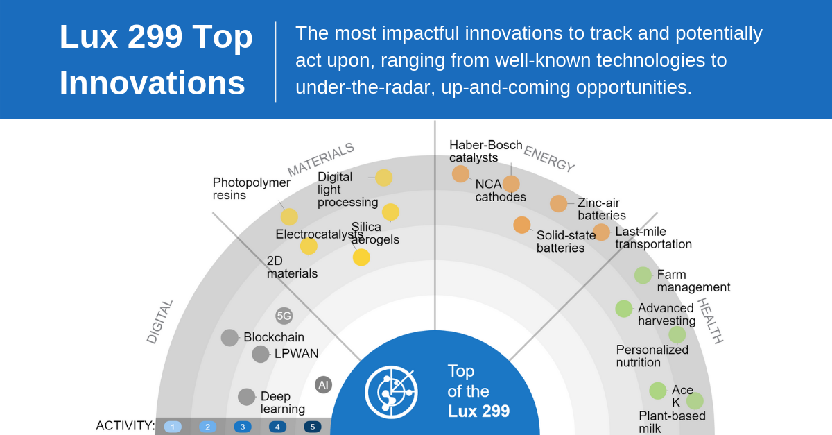 Lux Research - Lux 299 Top Innovations Radar