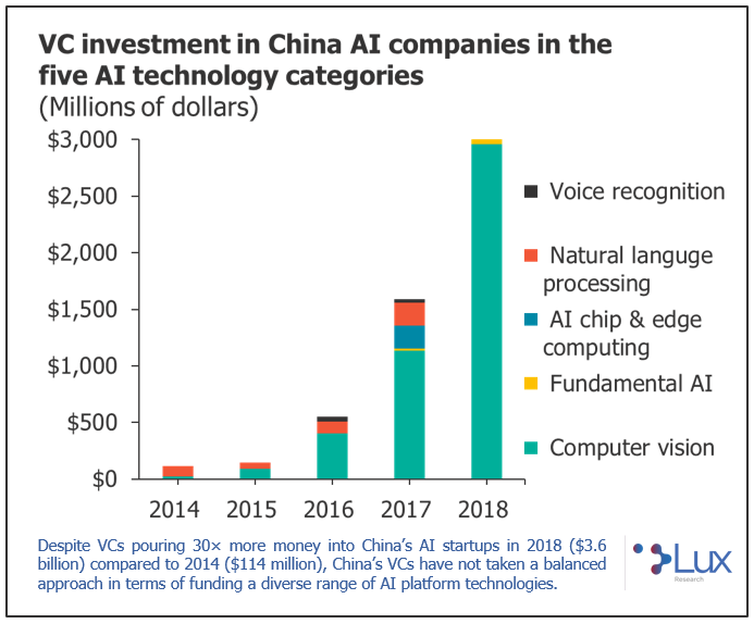 VC investment in China AI
