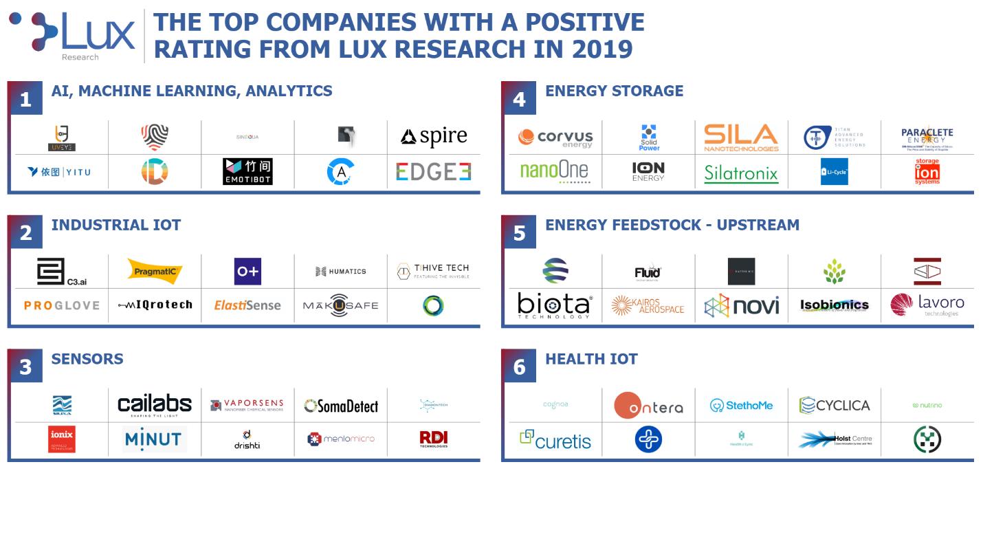 2019's Hottest Innovation Topics & Best Tech Start-Ups